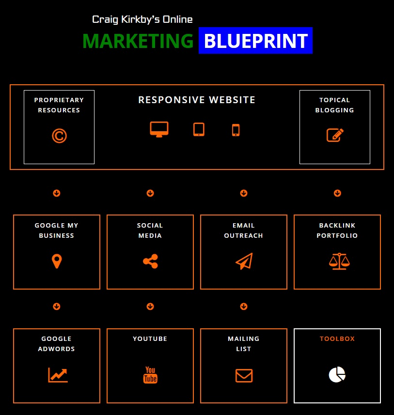 Craig Kirkbys Online Marketing Blueprint