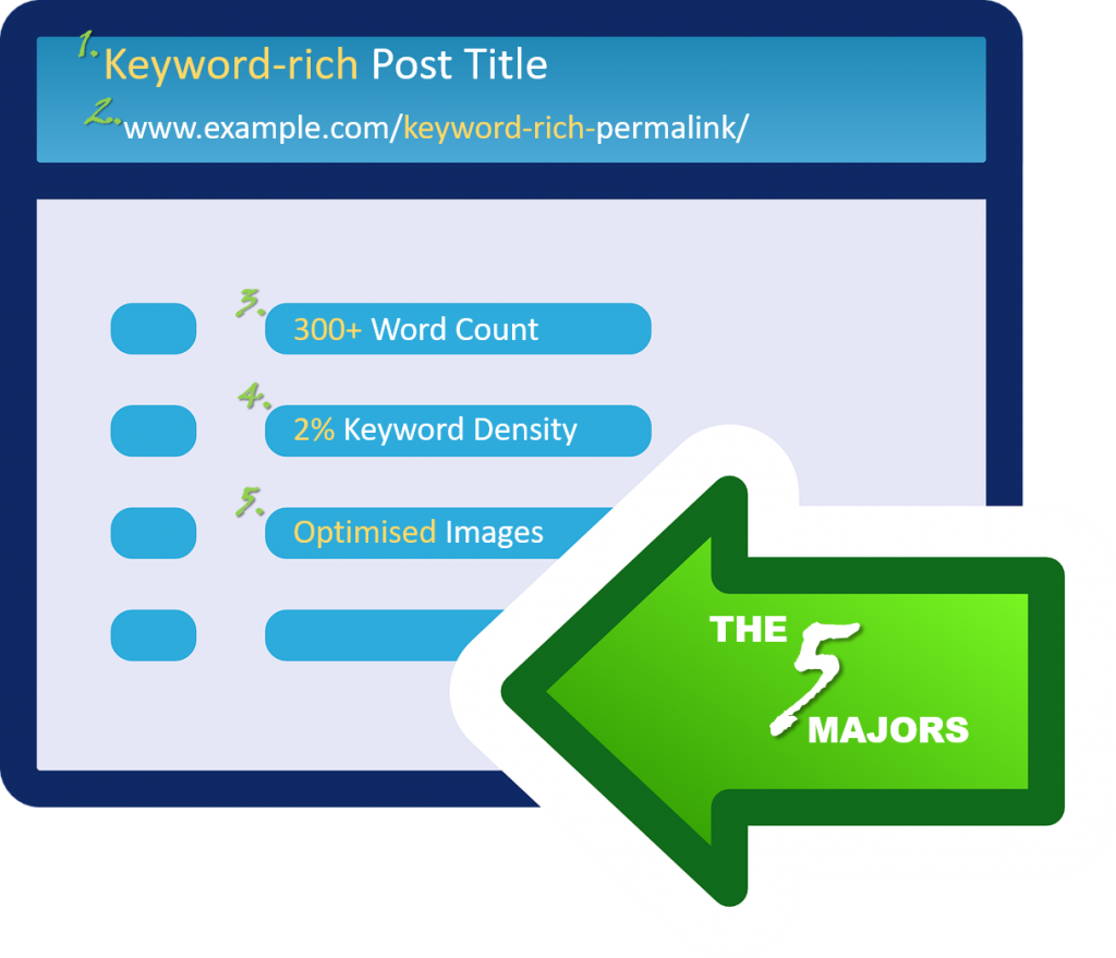 On-Page SEO, Blogging for SEO, The 5 Majors